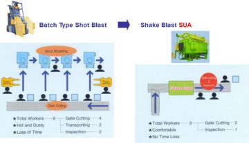 SUA Shaker Blast / Rocker Barrel Blast Machine