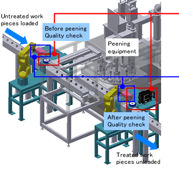 Surface Evaluation Application in a Manufacturing Line