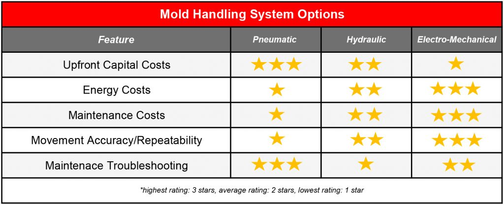 mold handling system options