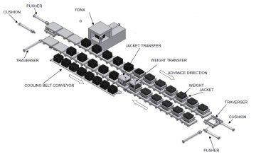 fdnx mold handling line